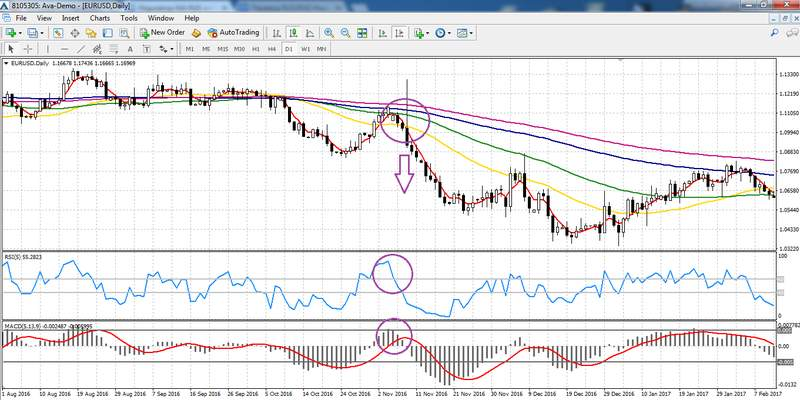 Trading with Linearly Weighted Moving Average