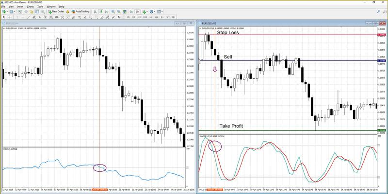 Trading using Stochastic + RSI signals